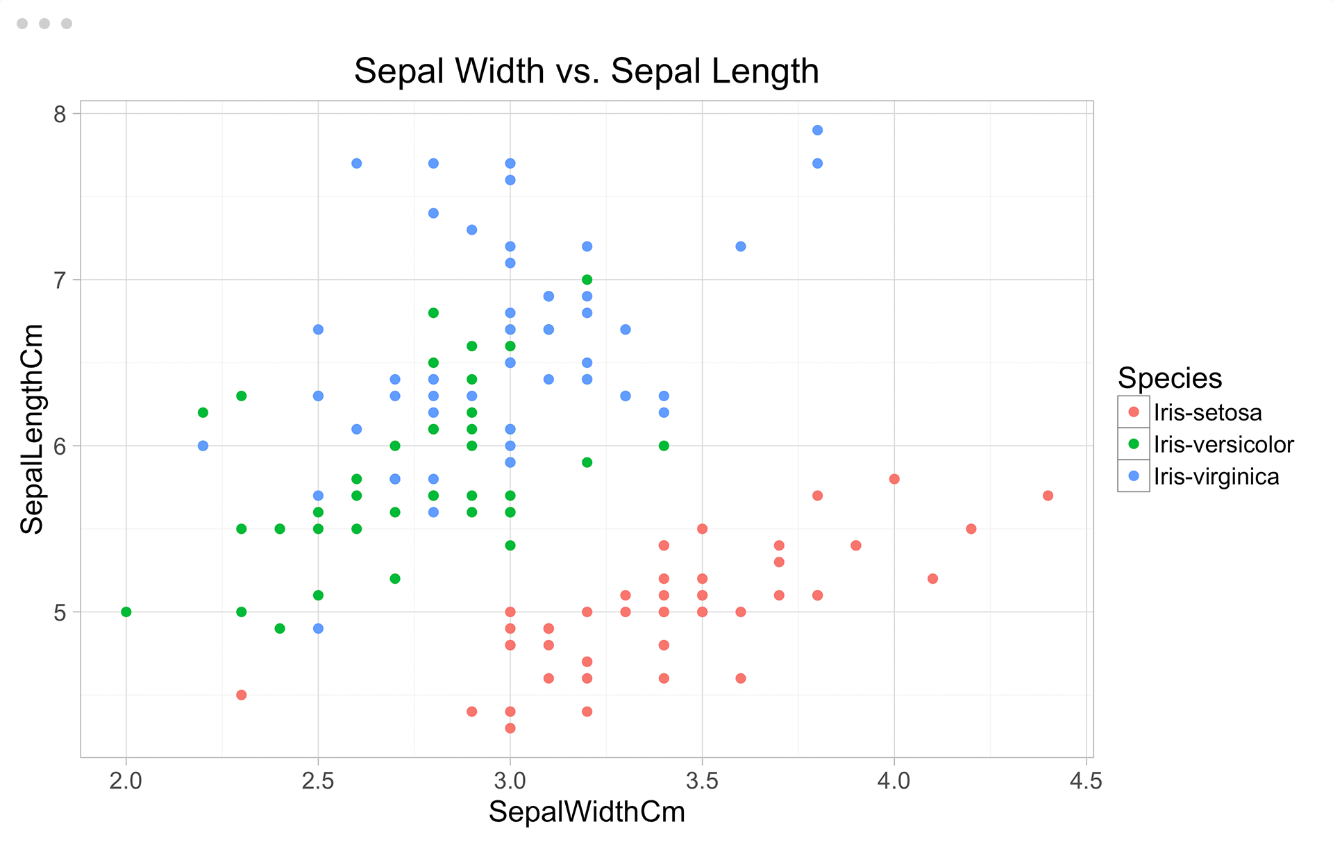 Scatter Plot: Sepal Length vs Sepal Width, Colored by Species