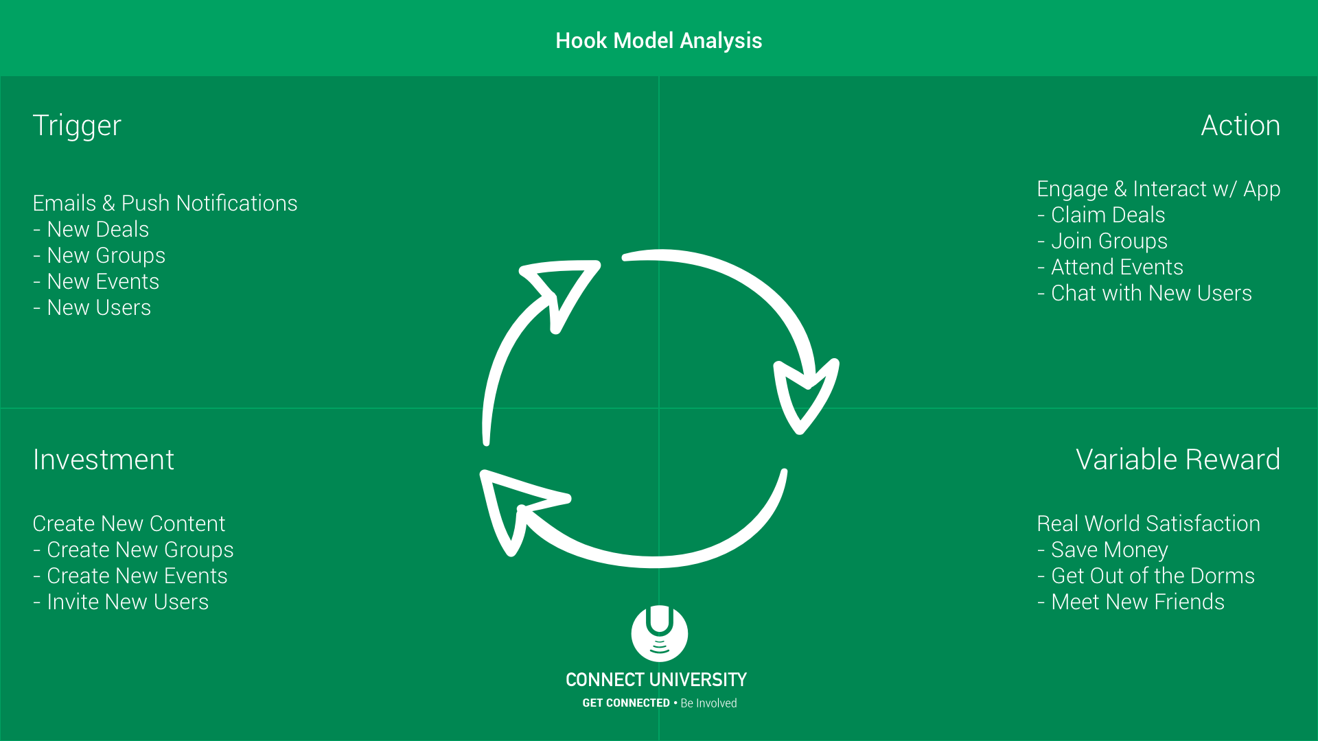 Connect University Hook Model Analysis